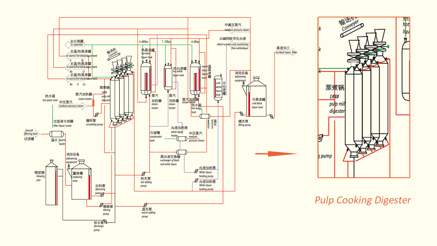 paper pulp cooking digester working principal